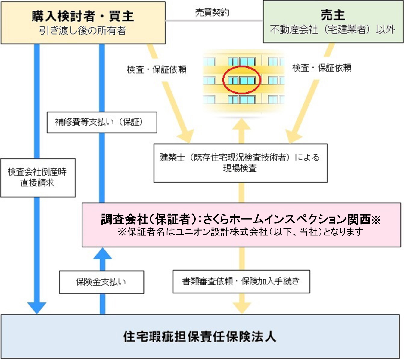 マンション瑕疵保険(図解)